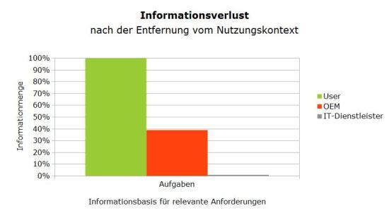 Informationsverlust zu den Aufgaben der User