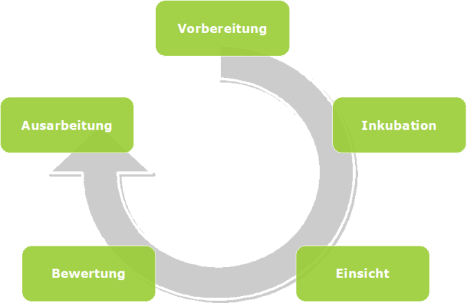 Vorgehen für Innovatives User Interface Design