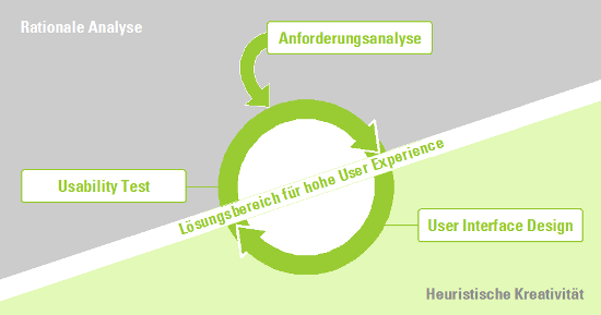 Rational-heuristisches User Experience Design