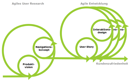 User Experience und agile Entwicklung