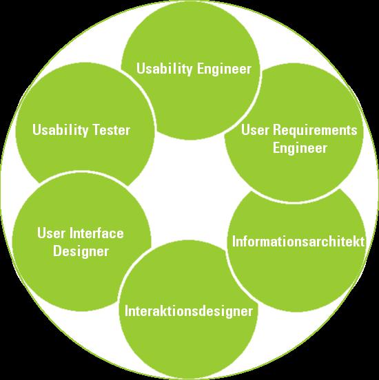 User Experience Rollen 2010