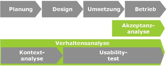 User Research im Entwicklungsprozess