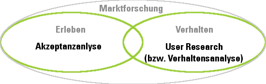 User Research-vs-Marktforschung