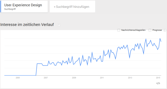 google trends user experience