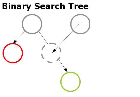 Binary Search Tree - Methoden zur Priorisierung von Anforderungen
