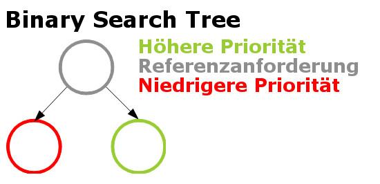 Binary Tree - Methoden zur Priorisierung von Anforderungen