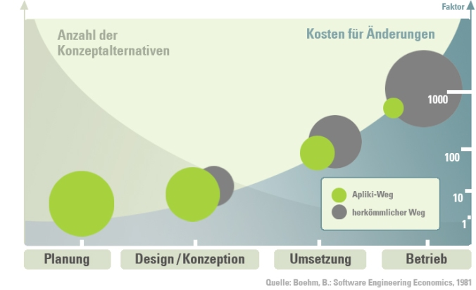 User Interface Design Konzepte