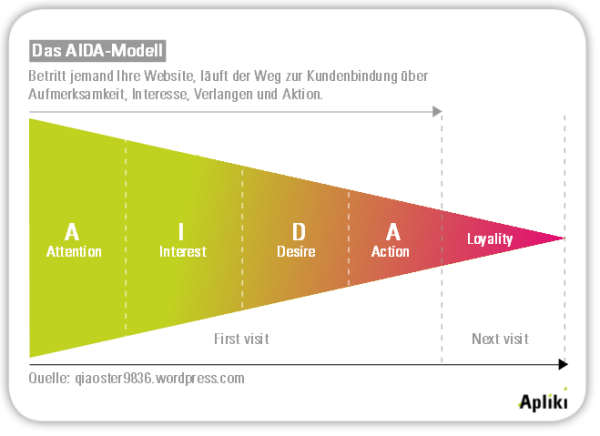 AIDA im User Experience Storytelling