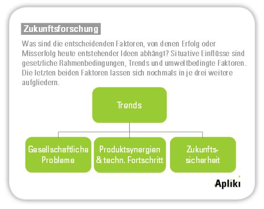 Trends, die den Erfolg einer Innovation begünstigen