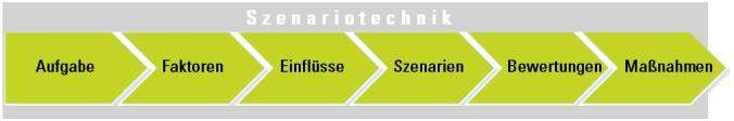 Phasen der Szenariotechnik